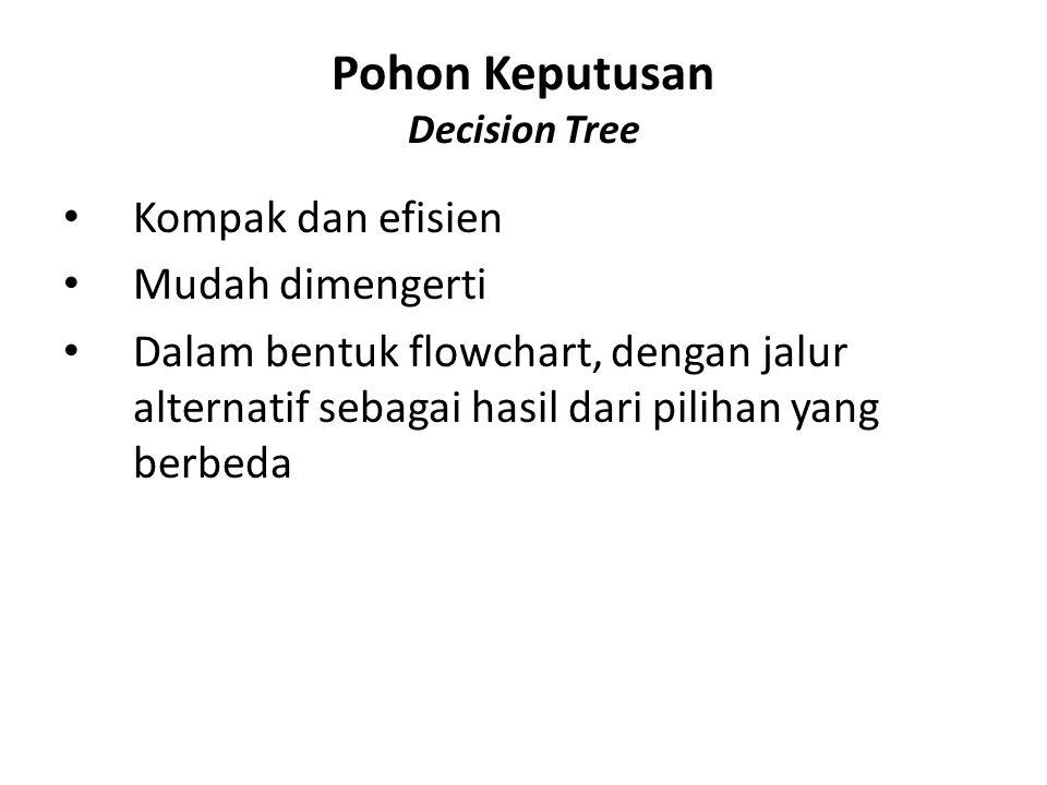 Pohon Keputusan Decision Tree Kompak dan efisien Mudah dimengerti Dalam bentuk flowchart, dengan jalur alternatif sebagai hasil dari pilihan yang berb