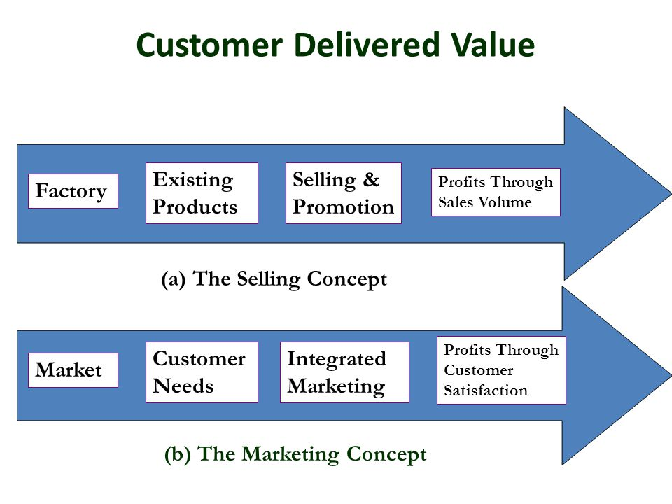Customer Delivered Value Factory Existing Products Selling & Promotion Profits Through Sales Volume (a) The Selling Concept (b) The Marketing Concept Market Customer Needs Integrated Marketing Profits Through Customer Satisfaction