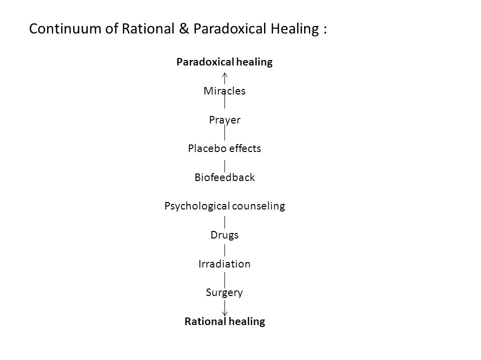 Continuum of Rational & Paradoxical Healing : Paradoxical healing Miracles Prayer Placebo effects Biofeedback Psychological counseling Drugs Irradiati