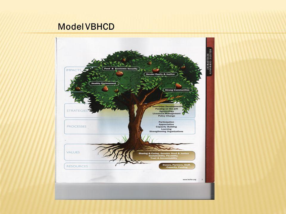 Model VBHCD