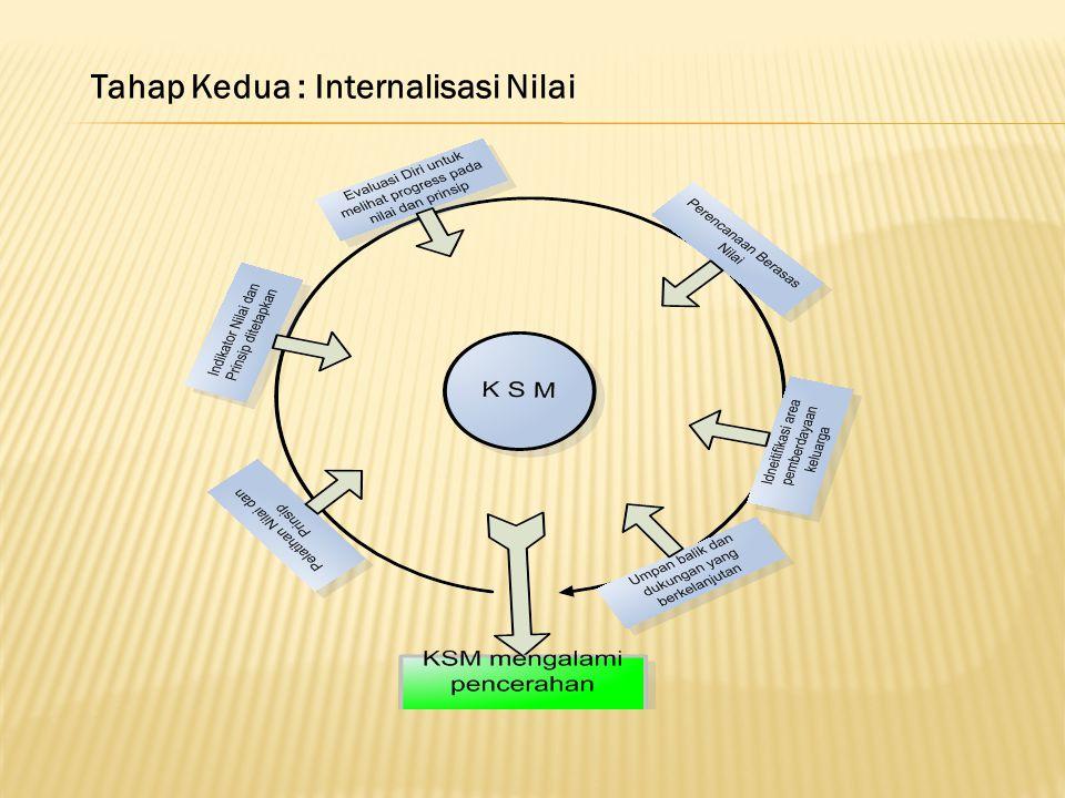 Tahap Kedua : Internalisasi Nilai