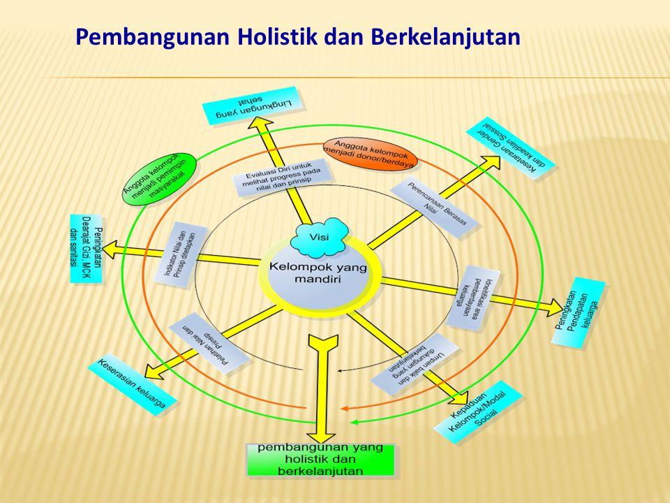 Pembangunan Holistik dan Berkelanjutan