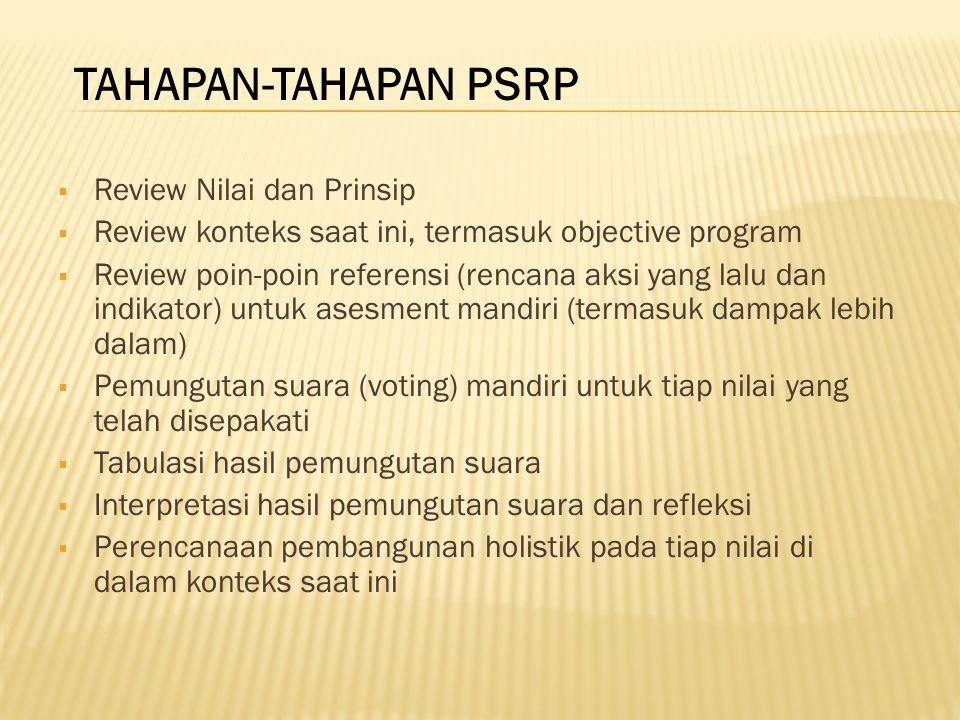  Review Nilai dan Prinsip  Review konteks saat ini, termasuk objective program  Review poin-poin referensi (rencana aksi yang lalu dan indikator) u