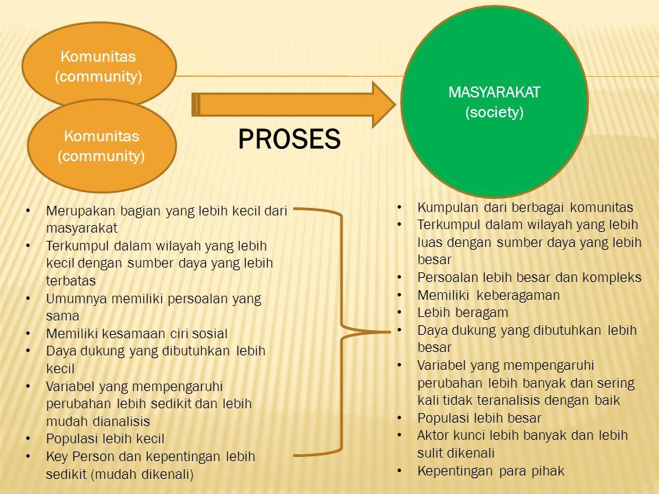 MASYARAKAT (society) Komunitas (community) Komunitas (community) PROSES Merupakan bagian yang lebih kecil dari masyarakat Terkumpul dalam wilayah yang