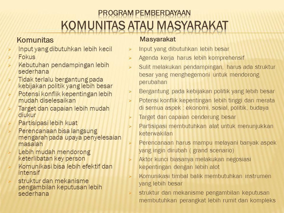 1.berbasis masyarakat (community based) 2. berbasis sumber daya setempat (local resource based) 3.