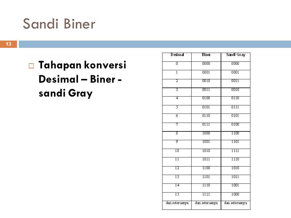 Sandi Biner  Tahapan konversi Desimal – Biner - sandi Gray 13