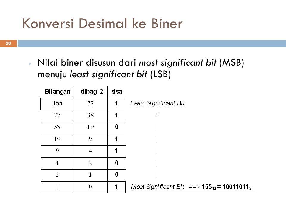 Konversi Desimal ke Biner Nilai biner disusun dari most significant bit (MSB) menuju least significant bit (LSB) 20