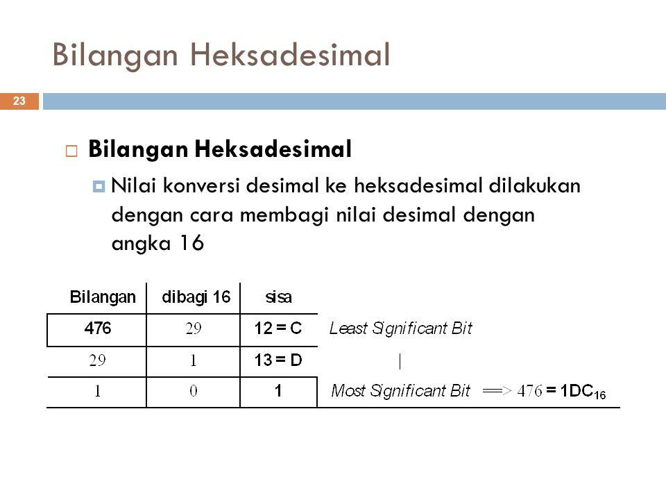 Bilangan Heksadesimal  Bilangan Heksadesimal  Nilai konversi desimal ke heksadesimal dilakukan dengan cara membagi nilai desimal dengan angka 16 23