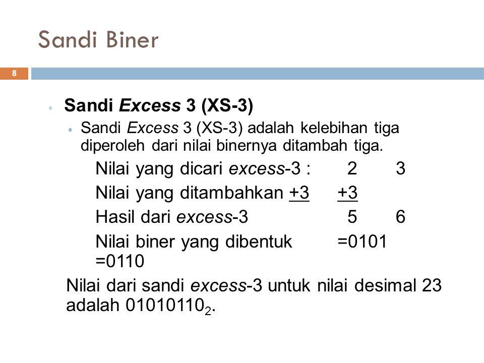 Sandi Biner Sandi Excess 3 (XS-3) Sandi Excess 3 (XS-3) adalah kelebihan tiga diperoleh dari nilai binernya ditambah tiga. Nilai yang dicari excess-3