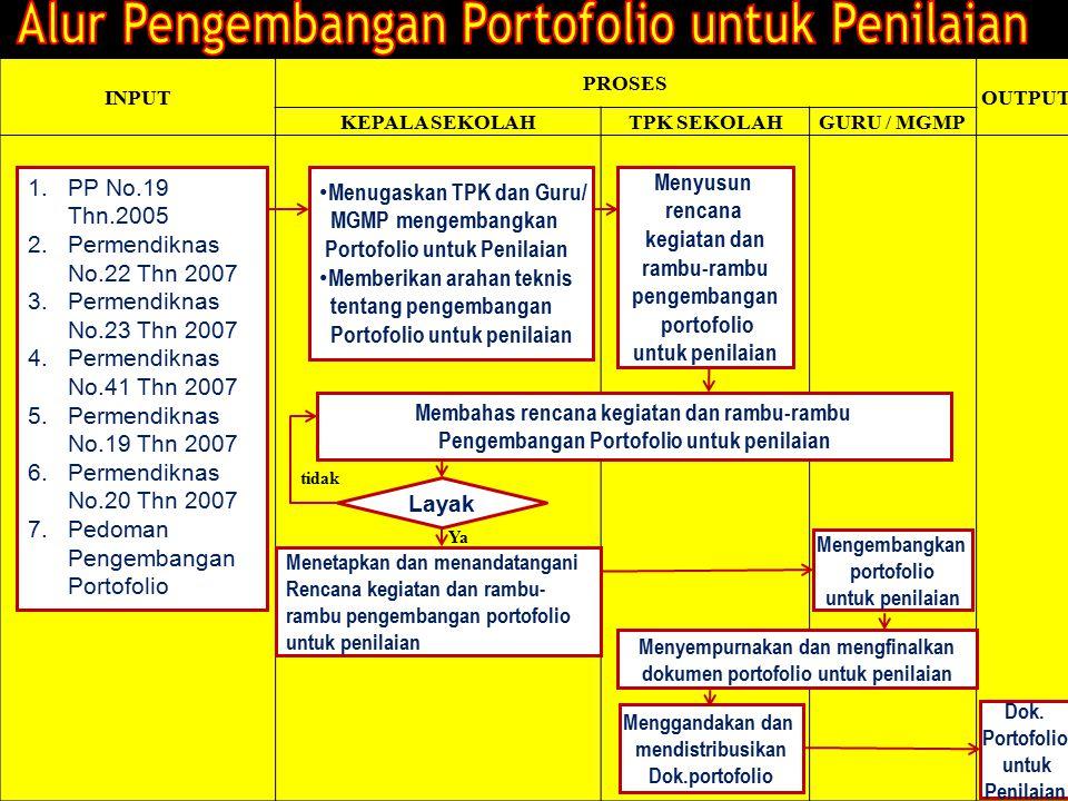 14 INPUT PROSES OUTPUT KEPALA SEKOLAHTPK SEKOLAHGURU / MGMP tidak Ya 1.PP No.19 Thn.2005 2.Permendiknas No.22 Thn 2007 3.Permendiknas No.23 Thn 2007 4.Permendiknas No.41 Thn 2007 5.Permendiknas No.19 Thn 2007 6.Permendiknas No.20 Thn 2007 7.Pedoman Pengembangan Portofolio Menugaskan TPK dan Guru/ MGMP mengembangkan Portofolio untuk Penilaian Memberikan arahan teknis tentang pengembangan Portofolio untuk penilaian Menyusun rencana kegiatan dan rambu-rambu pengembangan portofolio untuk penilaian Membahas rencana kegiatan dan rambu-rambu Pengembangan Portofolio untuk penilaian Layak Menetapkan dan menandatangani Rencana kegiatan dan rambu- rambu pengembangan portofolio untuk penilaian Mengembangkan portofolio untuk penilaian Menyempurnakan dan mengfinalkan dokumen portofolio untuk penilaian Menggandakan dan mendistribusikan Dok.portofolio Dok.