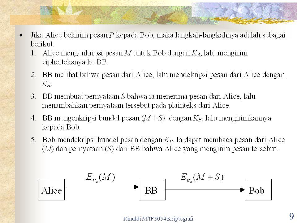 Rinaldi M/IF5054 Kriptografi 20 Tanda-tangan dengan algoritma RSA Langkah-langkah pemberian tanda-tangan 1.