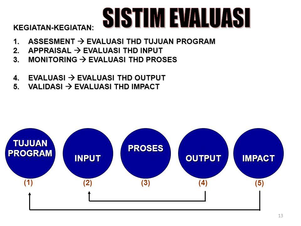 13 KEGIATAN-KEGIATAN: 1.ASSESMENT  EVALUASI THD TUJUAN PROGRAM 2.APPRAISAL  EVALUASI THD INPUT 3.MONITORING  EVALUASI THD PROSES 3.MONITORING  EVALUASI THD PROSES 4.EVALUASI  EVALUASI THD OUTPUT 5.VALIDASI  EVALUASI THD IMPACT IMPACTOUTPUTPROSESINPUTTUJUANPROGRAM (1) (2)(3)(4) (5)