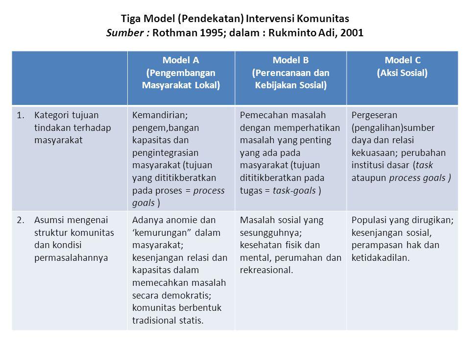 Tiga Model (Pendekatan) Intervensi Komunitas Sumber : Rothman 1995; dalam : Rukminto Adi, 2001 Model A (Pengembangan Masyarakat Lokal) Model B (Perencanaan dan Kebijakan Sosial) Model C (Aksi Sosial) 1.Kategori tujuan tindakan terhadap masyarakat Kemandirian; pengem,bangan kapasitas dan pengintegrasian masyarakat (tujuan yang dititikberatkan pada proses = process goals ) Pemecahan masalah dengan memperhatikan masalah yang penting yang ada pada masyarakat (tujuan dititikberatkan pada tugas = task-goals ) Pergeseran (pengalihan)sumber daya dan relasi kekuasaan; perubahan institusi dasar (task ataupun process goals ) 2.Asumsi mengenai struktur komunitas dan kondisi permasalahannya Adanya anomie dan 'kemurungan dalam masyarakat; kesenjangan relasi dan kapasitas dalam memecahkan masalah secara demokratis; komunitas berbentuk tradisional statis.