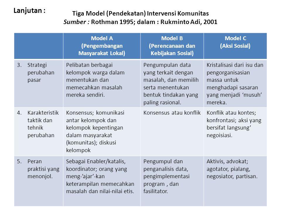 Tiga Model (Pendekatan) Intervensi Komunitas Sumber : Rothman 1995; dalam : Rukminto Adi, 2001 Model A (Pengembangan Masyarakat Lokal) Model B (Perencanaan dan Kebijakan Sosial) Model C (Aksi Sosial) 3.Strategi perubahan pasar Pelibatan berbagai kelompok warga dalam menentukan dan memecahkan masalah mereka sendiri.
