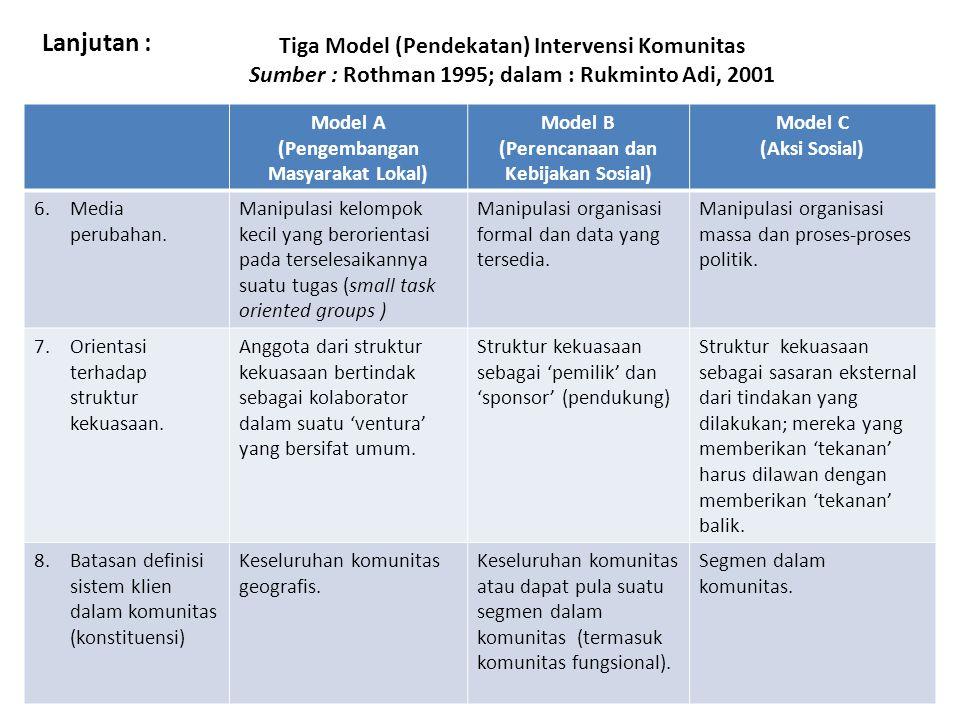 Tiga Model (Pendekatan) Intervensi Komunitas Sumber : Rothman 1995; dalam : Rukminto Adi, 2001 Model A (Pengembangan Masyarakat Lokal) Model B (Perencanaan dan Kebijakan Sosial) Model C (Aksi Sosial) 6.Media perubahan.