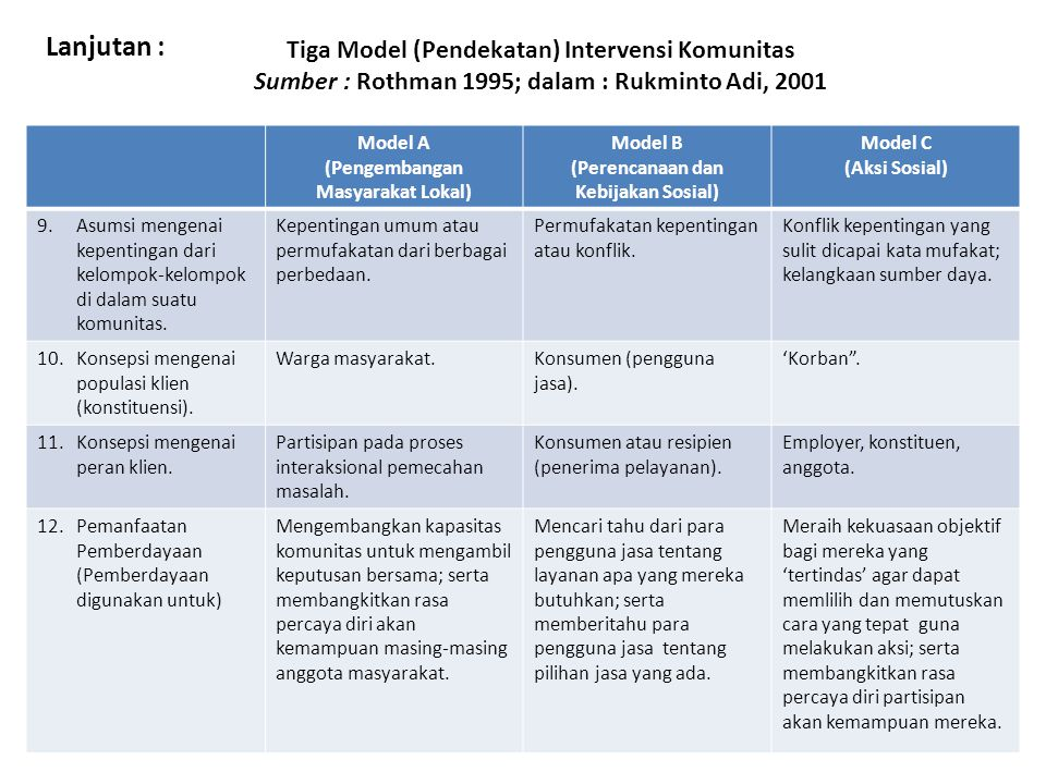 Tiga Model (Pendekatan) Intervensi Komunitas Sumber : Rothman 1995; dalam : Rukminto Adi, 2001 Model A (Pengembangan Masyarakat Lokal) Model B (Perencanaan dan Kebijakan Sosial) Model C (Aksi Sosial) 9.Asumsi mengenai kepentingan dari kelompok-kelompok di dalam suatu komunitas.