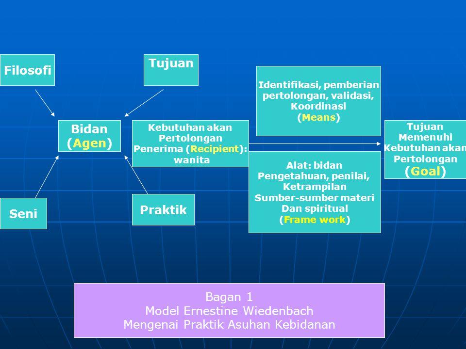 Filosofi Tujuan Praktik Seni Bidan (Agen) Identifikasi, pemberian pertolongan, validasi, Koordinasi (Means) Kebutuhan akan Pertolongan Penerima (Recipient): wanita Alat: bidan Pengetahuan, penilai, Ketrampilan Sumber-sumber materi Dan spiritual (Frame work) Tujuan Memenuhi Kebutuhan akan Pertolongan (Goal) Bagan 1 Model Ernestine Wiedenbach Mengenai Praktik Asuhan Kebidanan