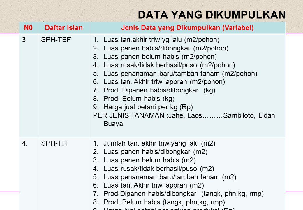 Disampaikan pada Sosialisasi Hasil PUT09 DATA YANG DIKUMPULKAN N0Daftar IsianJenis Data yang Dikumpulkan (Variabel) 3SPH-TBF1.Luas tan.akhir triw yg l