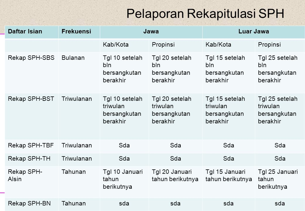 Disampaikan pada Sosialisasi Hasil PUT09 Pelaporan Rekapitulasi SPH Daftar IsianFrekuensiJawaLuar Jawa Kab/KotaPropinsiKab/KotaPropinsi Rekap SPH-SBSB