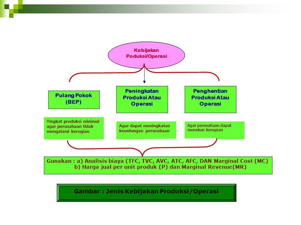 Pulang Pokok (BEP) Peningkatan Produksi Atau Operasi Penghentian Produksi Atau Operasi Kebijakan Poduksi/Operasi Tingkat produksi minimal agar perusahaan tidak mengalami kerugian Agar dapat meningkatan keuntungan perusahaan Agar perusahaan dapat menekan kerugian Gunakan : a) Analisis biaya (TFC, TVC, AVC, ATC, AFC, DAN Marginal Cost (MC) b) Harga jual per unit produk (P) dan Marginal Revenue(MR) Gambar : Jenis Kebijakan Produksi/Operasi Pulang Pokok (BEP) Peningkatan Produksi Atau Operasi Penghentian Produksi Atau Operasi Kebijakan Poduksi/Operasi Tingkat produksi minimal agar perusahaan tidak mengalami kerugian Agar dapat meningkatan keuntungan perusahaan Agar perusahaan dapat menekan kerugian Gunakan : a) Analisis biaya (TFC, TVC, AVC, ATC, AFC, DAN Marginal Cost (MC) b) Harga jual per unit produk (P) dan Marginal Revenue(MR) Gambar : Jenis Kebijakan Produksi/Operasi