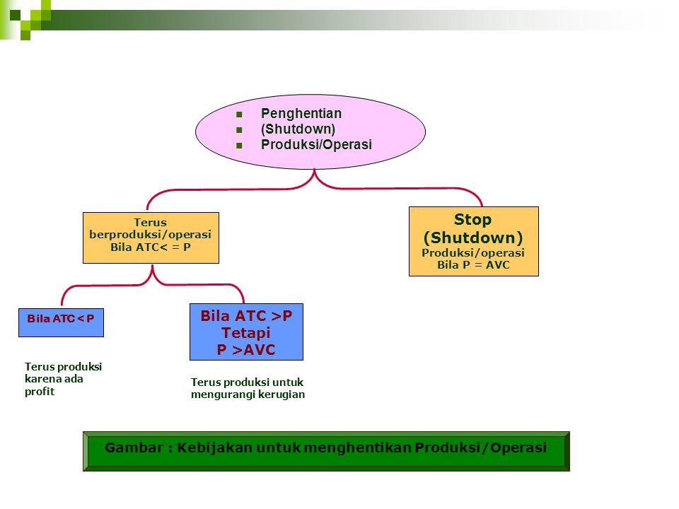Penghentian (Shutdown) Produksi/Operasi Stop (Shutdown) Produksi/operasi Bila P = AVC Terus berproduksi/operasi Bila ATC< = P Bila ATC < P Bila ATC >P Tetapi P >AVC Terus produksi karena ada profit Terus produksi untuk mengurangi kerugian Gambar : Kebijakan untuk menghentikan Produksi/Operasi