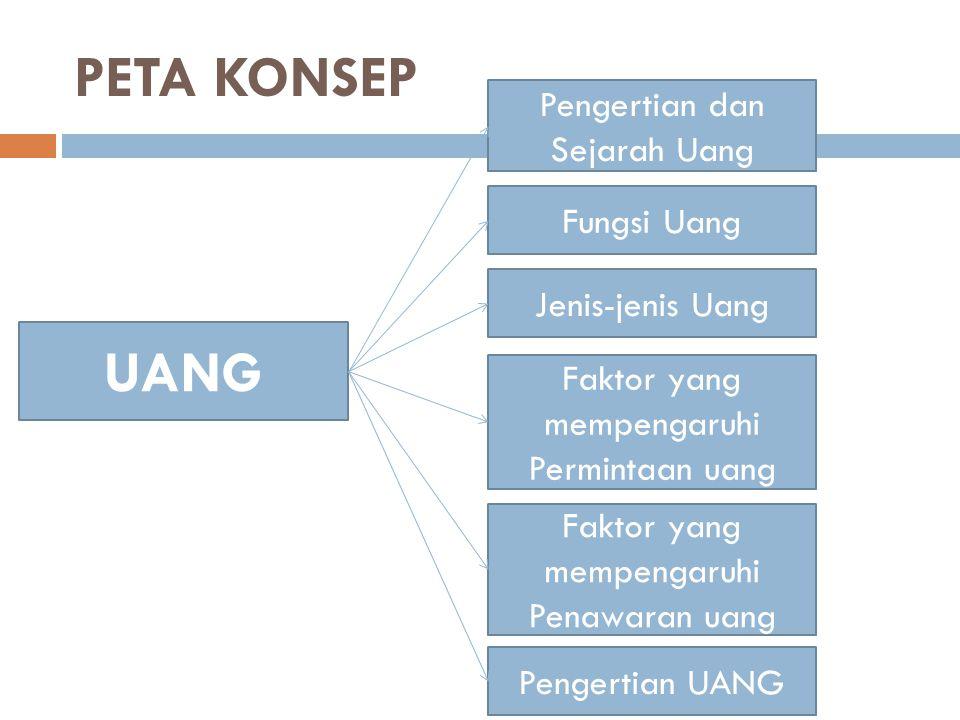PETA KONSEP Pengertian dan Sejarah Uang UANG Fungsi Uang Jenis-jenis Uang Faktor yang mempengaruhi Permintaan uang Faktor yang mempengaruhi Penawaran uang Pengertian UANG