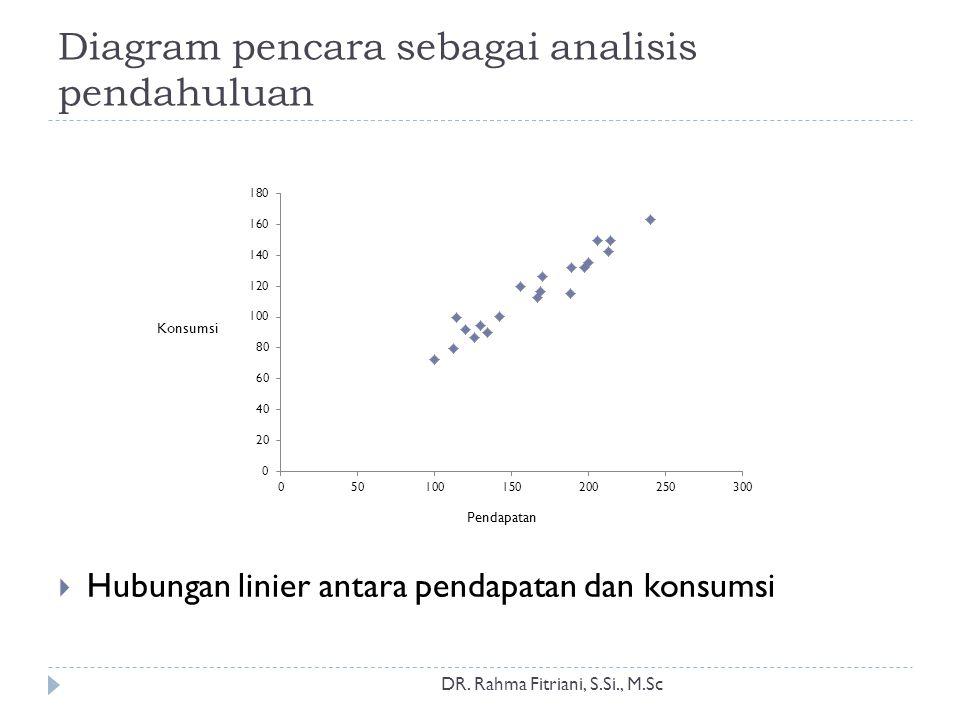 Diagram pencara sebagai analisis pendahuluan  Hubungan linier antara pendapatan dan konsumsi Pendapatan Konsumsi DR. Rahma Fitriani, S.Si., M.Sc