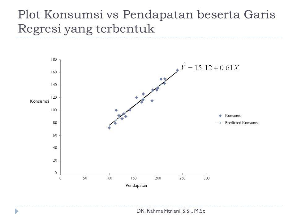 Plot Konsumsi vs Pendapatan beserta Garis Regresi yang terbentuk DR. Rahma Fitriani, S.Si., M.Sc Pendapatan Konsumsi