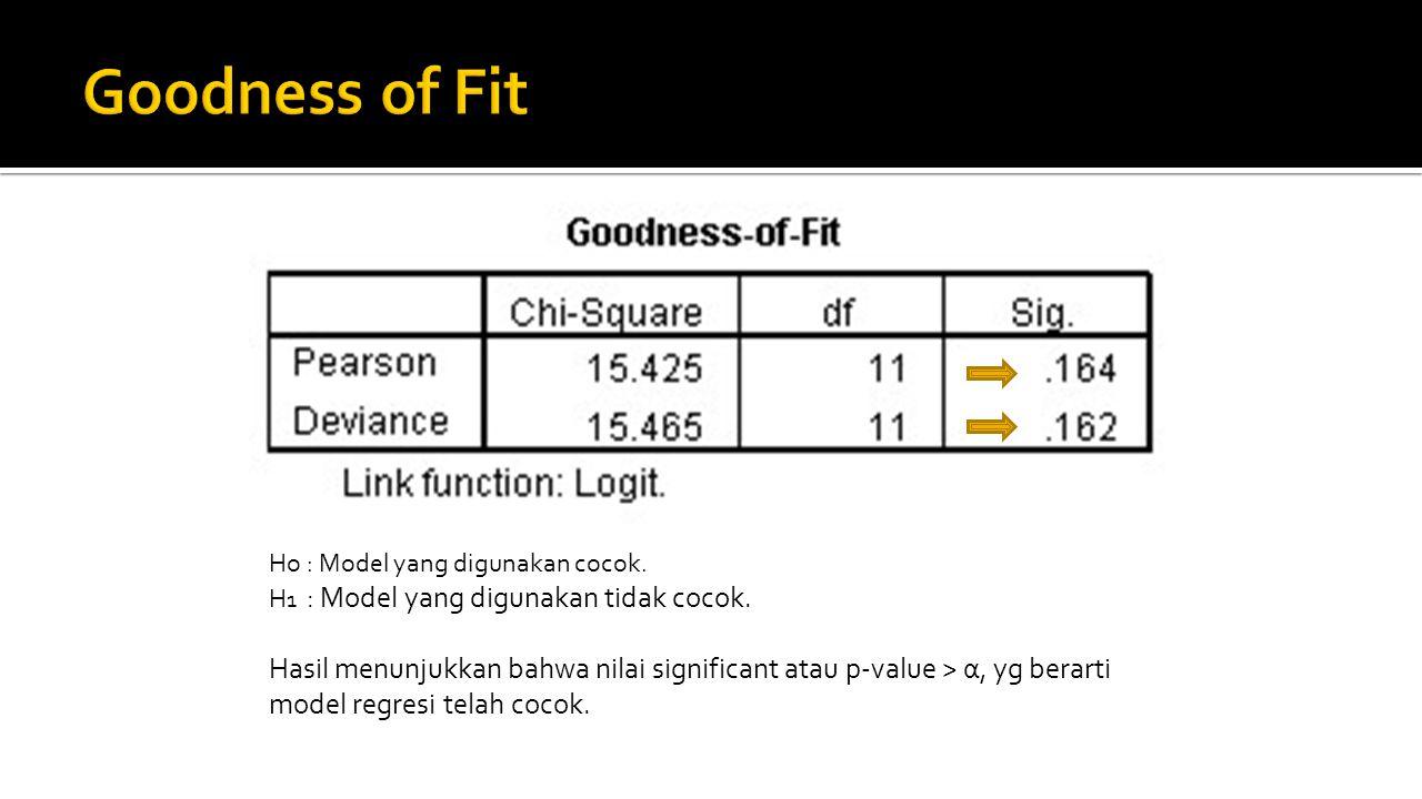 Ho : Model yang digunakan cocok. H 1 : Model yang digunakan tidak cocok. Hasil menunjukkan bahwa nilai significant atau p-value > α, yg berarti model