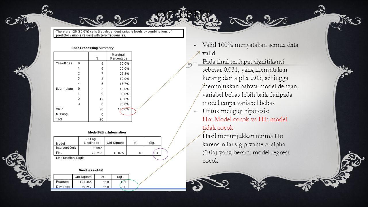 OUTPUT -Valid 100% menyatakan semua data valid -Pada final terdapat signifikansi sebesar 0.031, yang menyatakan kurang dari alpha 0.05, sehingga menun