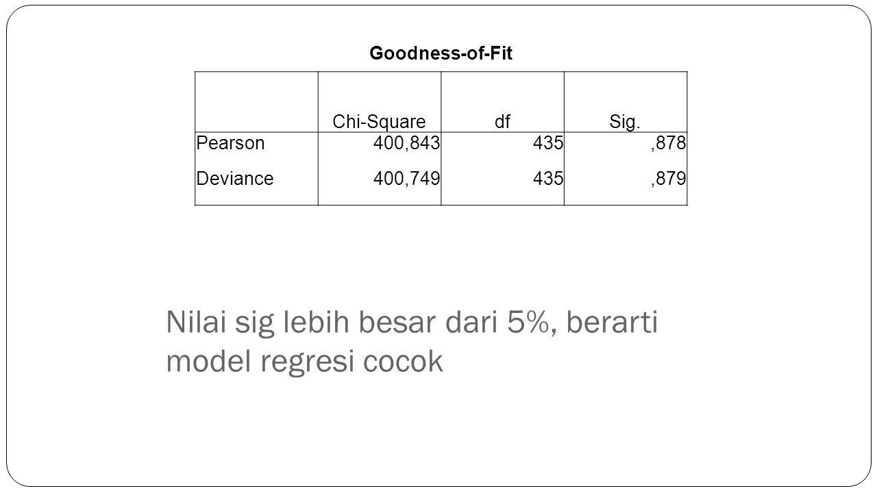 Nilai sig lebih besar dari 5%, berarti model regresi cocok Goodness-of-Fit Chi-SquaredfSig. Pearson400,843435,878 Deviance400,749435,879