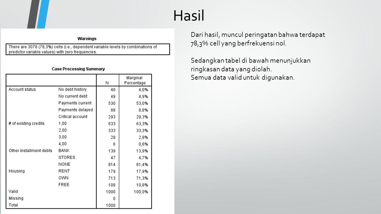 Hasil Dari hasil, muncul peringatan bahwa terdapat 78,3% cell yang berfrekuensi nol. Sedangkan tabel di bawah menunjukkan ringkasan data yang diolah.