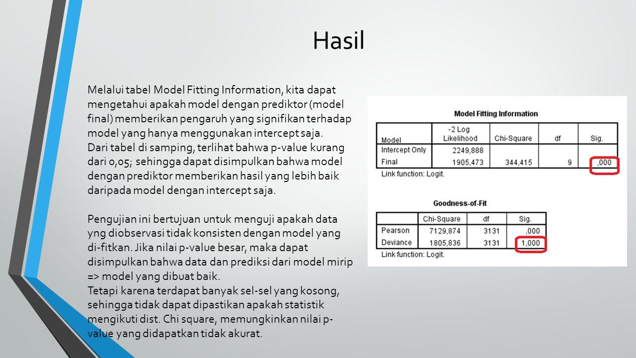 Hasil Melalui tabel Model Fitting Information, kita dapat mengetahui apakah model dengan prediktor (model final) memberikan pengaruh yang signifikan t
