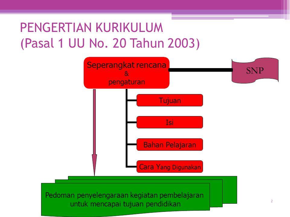 2 Puskur Balitbang PENGERTIAN KURIKULUM (Pasal 1 UU No. 20 Tahun 2003) SNP Pedoman penyelengaraan kegiatan pembelajaran untuk mencapai tujuan pendidik