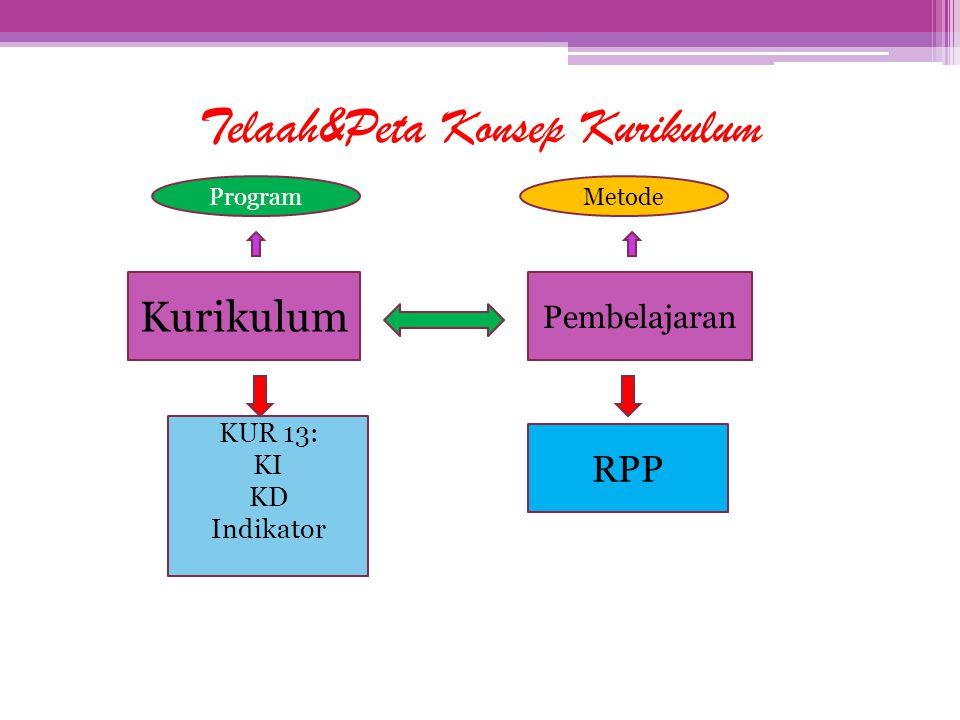 Telaah&Peta Konsep Kurikulum Kurikulum Pembelajaran KUR 13: KI KD Indikator RPP ProgramMetode