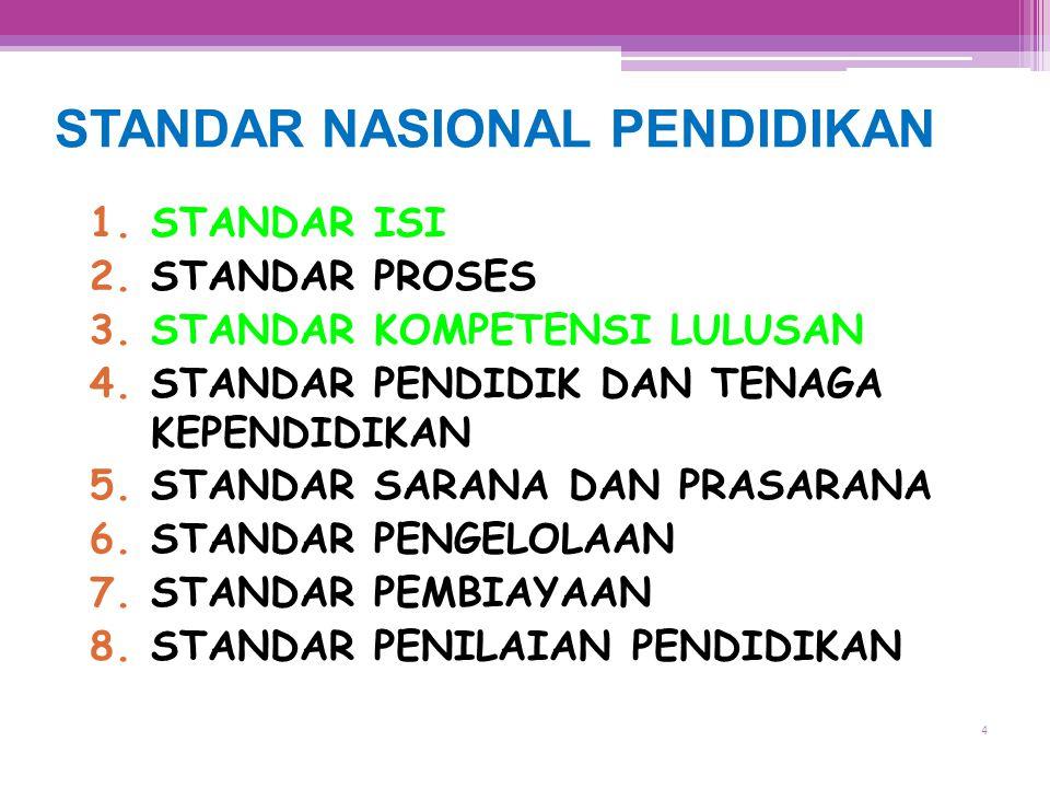 4 Puskur Balitbang STANDAR NASIONAL PENDIDIKAN 1.STANDAR ISI 2.STANDAR PROSES 3.STANDAR KOMPETENSI LULUSAN 4.STANDAR PENDIDIK DAN TENAGA KEPENDIDIKAN