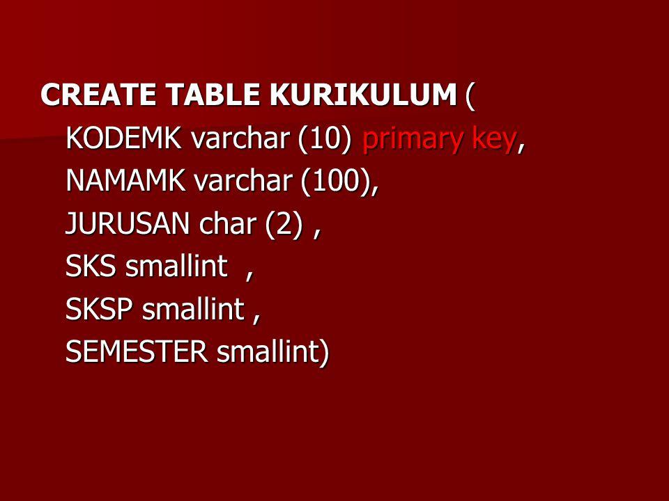 CREATE TABLE KURIKULUM ( KODEMK varchar (10) primary key, NAMAMK varchar (100), JURUSAN char (2), SKS smallint, SKSP smallint, SEMESTER smallint)