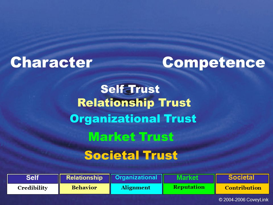 © 2004-2006 CoveyLink 9 CharacterCompetence Self Trust Credibility Self Relationship Trust Relationship Behavior Organizational Trust Alignment Organizational Contribution Societal Societal Trust Market Trust Reputation Market © 2004-2006 CoveyLink