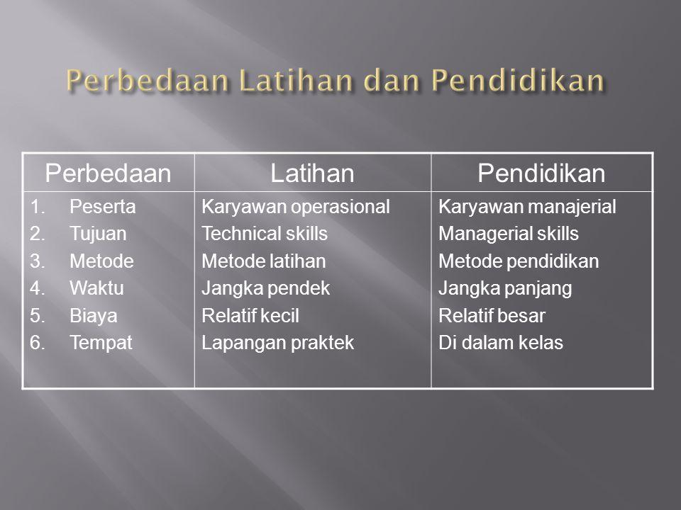 PerbedaanLatihanPendidikan 1.Peserta 2.Tujuan 3.Metode 4.Waktu 5.Biaya 6.Tempat Karyawan operasional Technical skills Metode latihan Jangka pendek Relatif kecil Lapangan praktek Karyawan manajerial Managerial skills Metode pendidikan Jangka panjang Relatif besar Di dalam kelas