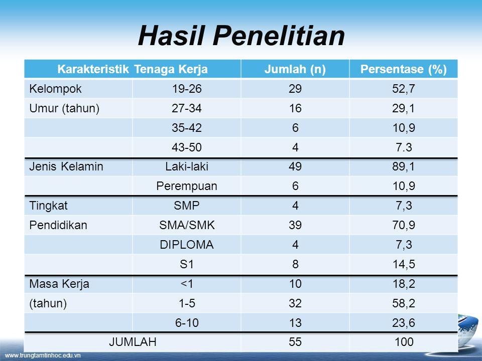 www.trungtamtinhoc.edu.vn Hasil Penelitian Karakteristik Tenaga KerjaJumlah (n)Persentase (%) Kelompok19-262952,7 Umur (tahun)27-341629,1 35-42610,9 4