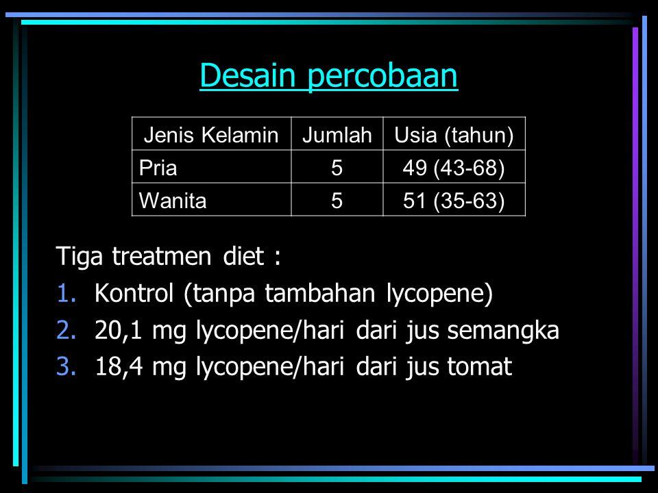 Desain percobaan Tiga treatmen diet : 1.Kontrol (tanpa tambahan lycopene) 2.20,1 mg lycopene/hari dari jus semangka 3.18,4 mg lycopene/hari dari jus t