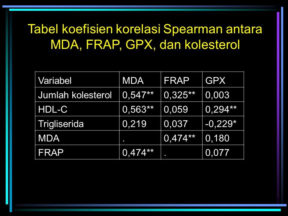 VariabelMDAFRAPGPX Jumlah kolesterol0,547**0,325**0,003 HDL-C0,563**0,0590,294** Trigliserida0,2190,037-0,229* MDA.0,474**0,180 FRAP0,474**.0,077 Tabel koefisien korelasi Spearman antara MDA, FRAP, GPX, dan kolesterol