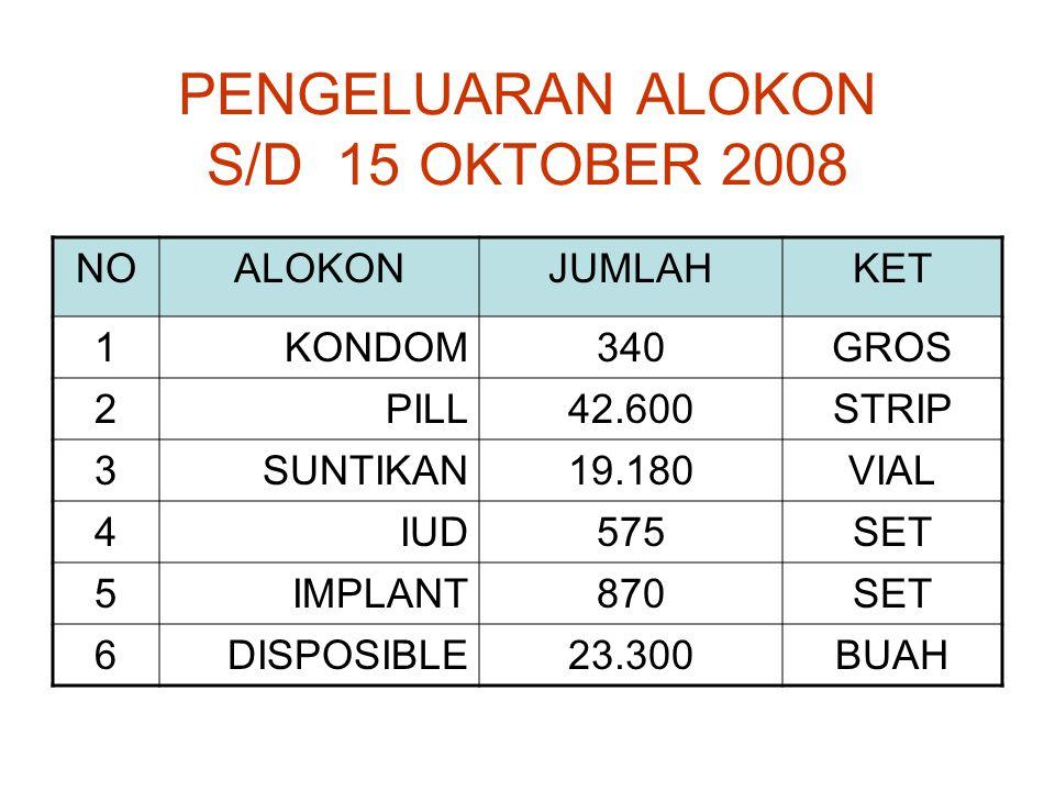 PENGELUARAN ALOKON S/D 15 OKTOBER 2008 NOALOKONJUMLAHKET 1KONDOM340GROS 2PILL42.600STRIP 3SUNTIKAN19.180VIAL 4IUD575SET 5IMPLANT870SET 6DISPOSIBLE23.300BUAH