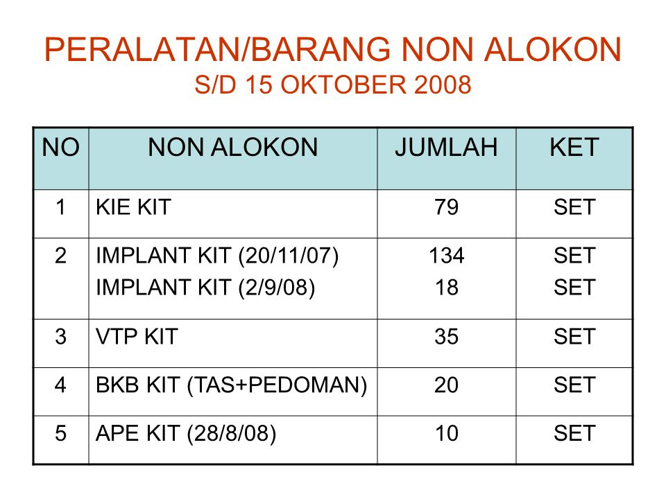 PERALATAN/BARANG NON ALOKON S/D 15 OKTOBER 2008 NONON ALOKONJUMLAHKET 1KIE KIT79SET 2IMPLANT KIT (20/11/07) IMPLANT KIT (2/9/08) 134 18 SET 3VTP KIT35SET 4BKB KIT (TAS+PEDOMAN)20SET 5APE KIT (28/8/08)10SET
