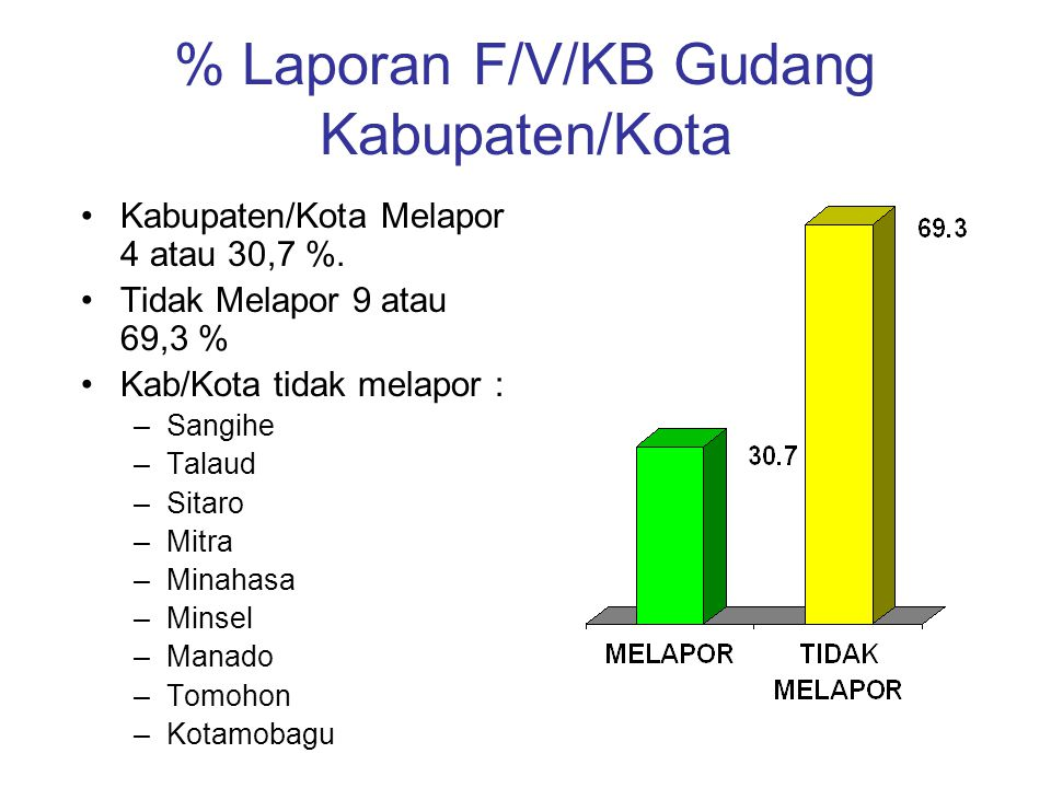% Laporan F/V/KB Gudang Kabupaten/Kota Kabupaten/Kota Melapor 4 atau 30,7 %.