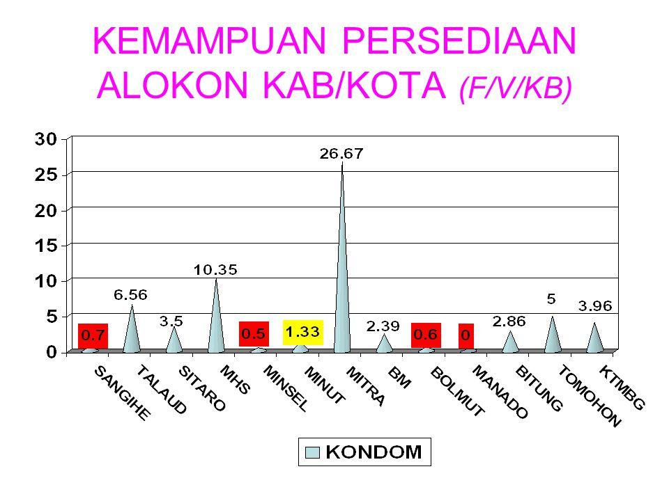 KEMAMPUAN PERSEDIAAN ALOKON KAB/KOTA (F/V/KB)
