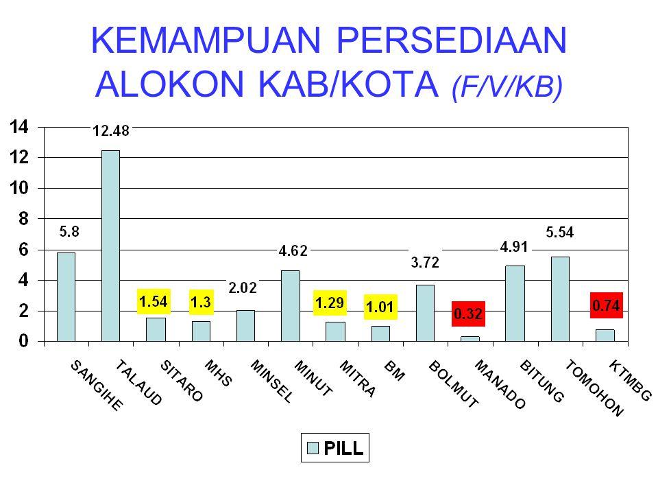 SIDE EFEK S/D 15 OKTOBER 2008 NOSIDE EFEKJUMLAHKET 1 HANDSCHOEN 7, 7,5, 8190, 260, 168 PASANG 2ALKOHOL 70% 100 ml19BOTOL 3 POVIDINE/BETADIN 10%, 60 ml POVIDINE/BETADIN 10%, 300 194 20 BOTOL 4 BIOPLAST PLESTER LUKA 32ROL 5LIDOCAIN (BIUS)2.500AMPUL 6ANTALGIN 3 TOPLES3.000BIJI 7CIPROFLOXACIN 500 mg50DOS 8CTM GLOBAL96BOTOL