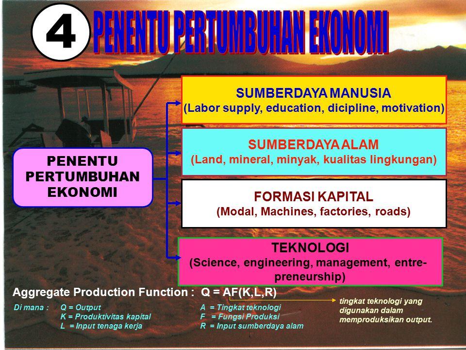 4 PENENTU PERTUMBUHAN EKONOMI SUMBERDAYA MANUSIA (Labor supply, education, dicipline, motivation) SUMBERDAYA ALAM (Land, mineral, minyak, kualitas lin