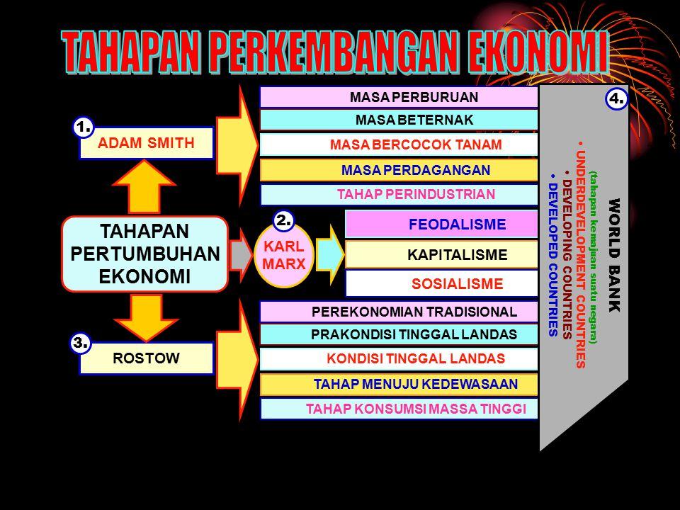 4 PENENTU PERTUMBUHAN EKONOMI SUMBERDAYA MANUSIA (Labor supply, education, dicipline, motivation) SUMBERDAYA ALAM (Land, mineral, minyak, kualitas lingkungan) FORMASI KAPITAL (Modal, Machines, factories, roads) TEKNOLOGI (Science, engineering, management, entre- preneurship) Aggregate Production Function : Q = AF(K,L,R) Di mana : Q = Output A = Tingkat teknologi K = Produktivitas kapital F = Fungsi Produksi L = Input tenaga kerja R = Input sumberdaya alam tingkat teknologi yang digunakan dalam memproduksikan output.