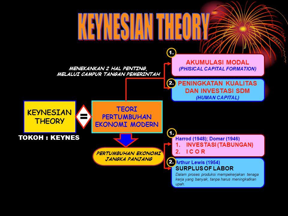 TEORI PERTUMBUHAN EKONOMI MODERN KEYNESIAN THEORY = AKUMULASI MODAL (PHISICAL CAPITAL FORMATION) PENINGKATAN KUALITAS DAN INVESTASI SDM (HUMAN CAPITAL